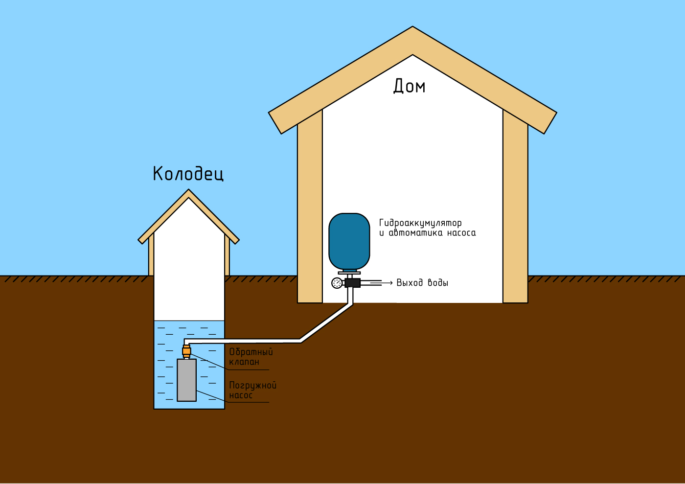Как сделать водопровод из колодца на даче или в частном доме 11