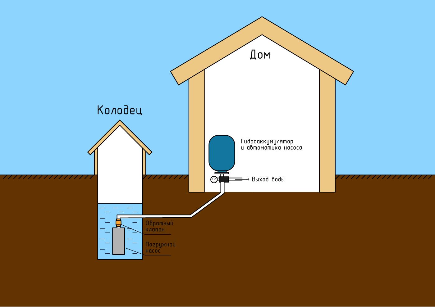 Как подвести воду в частный дом и какую водопроводную арматуру купить